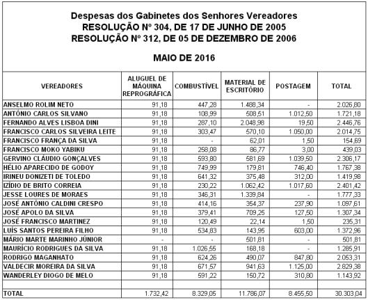 Gastos de Despesas de Gabinete dos Vereadores de Sorocaba em Maio 2016