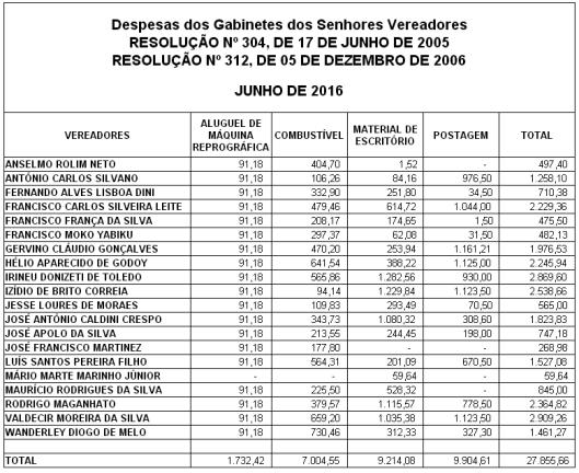 Gastos de Despesas de Gabinete dos Vereadores de Sorocaba em Junho 2016