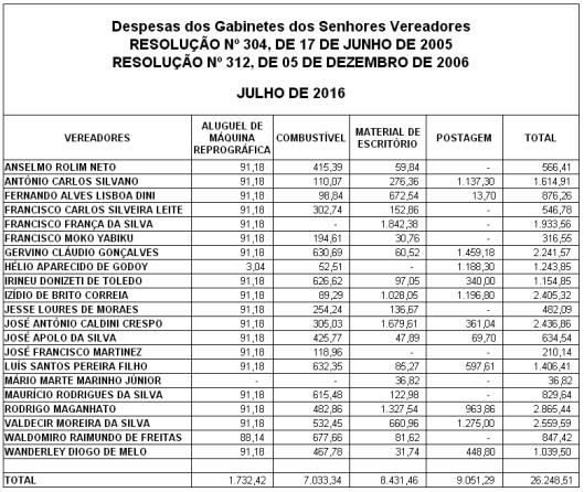 Gastos de Despesas de Gabinete dos Vereadores de Sorocaba em Julho 2016