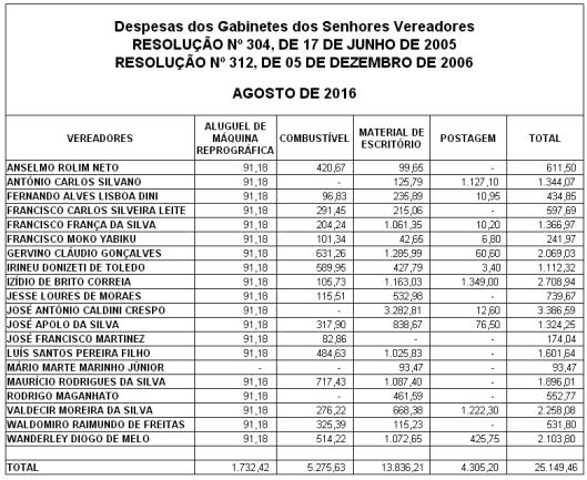 Gastos de Despesas de Gabinete dos Vereadores de Sorocaba em Agosto 2016