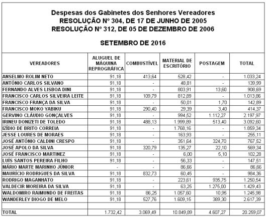 Gastos de Despesas de Gabinete dos Vereadores de Sorocaba em Setembro 2016