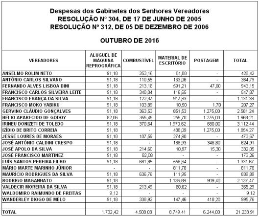 Gastos de Despesas de Gabinete dos Vereadores de Sorocaba em Outubro 2016