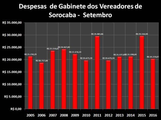 Total das Despesas de Gabinete de Setembro de 2006 à 2016