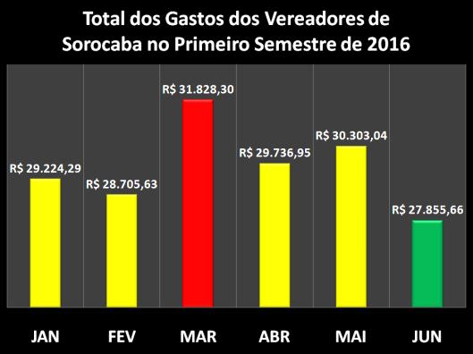 Gastos com Despesas de Gabinete dos Vereadores de Sorocaba no Primeiro Semestre de 2016