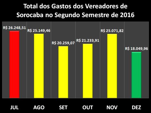 Gastos com Despesas de Gabinete dos Vereadores de Sorocaba no Segundo Semestre de 2016