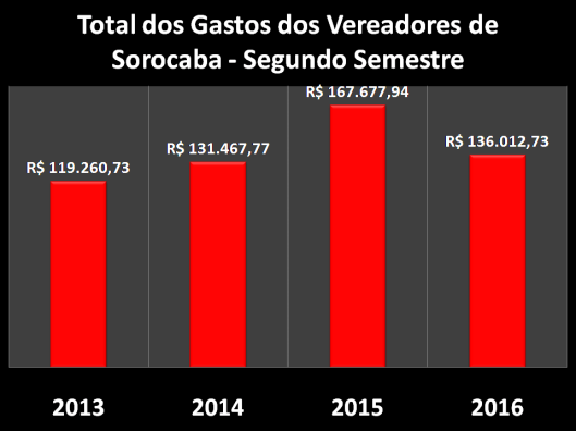Gastos com Despesas de Gabinete dos Vereadores de Sorocaba no Segundo Semestre do Mandato de 2013/16