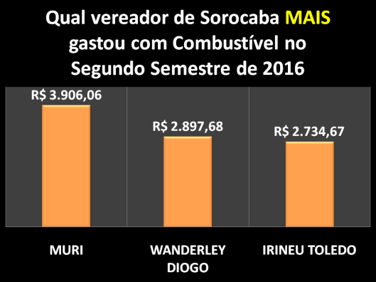 Qual Vereador de Sorocaba mais gastou com Combustível no Segundo Semestre de 2016