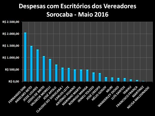 Gráfico dos gastos com Materiais de Escritórios em Maio de 2016