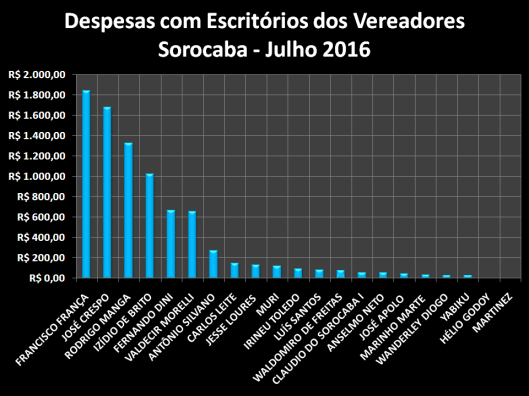 Gráfico dos gastos com Materiais de Escritórios em Julho de 2016