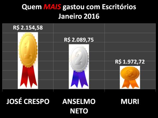 Gráfico dos vereadores de Sorocaba que mais gastaram com Materiais de Escritórios em Janeiro de 2016