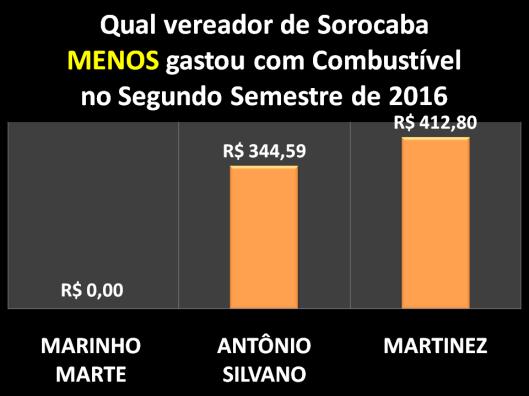 Qual Vereador de Sorocaba menos gastou com Combustível no Segundo Semestre de 2016