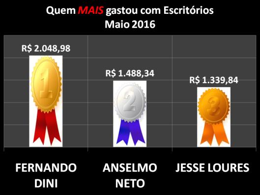 Gráfico dos vereadores de Sorocaba que mais gastaram com Materiais de Escritórios em Maio de 2016