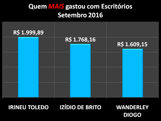 Gráfico dos vereadores de Sorocaba que mais gastaram com Materiais de Escritórios em Setembro de 2016