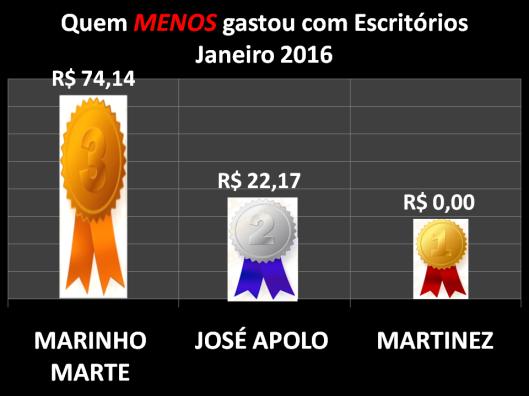 Gráfico dos vereadores de Sorocaba que menos gastaram com Materiais de Escritórios em Janeiro de 2016