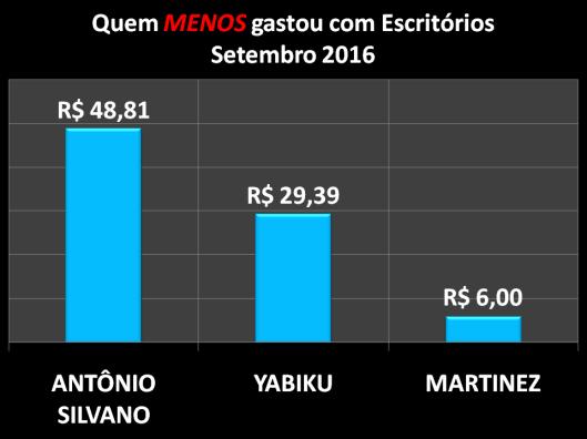 Gráfico dos vereadores de Sorocaba que menos gastaram com Materiais de Escritórios em Setembro de 2016