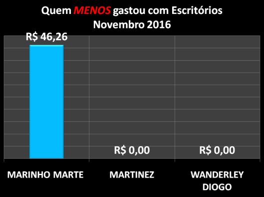 Gráfico dos vereadores de Sorocaba que menos gastaram com Materiais de Escritórios em Dezembro de 2016