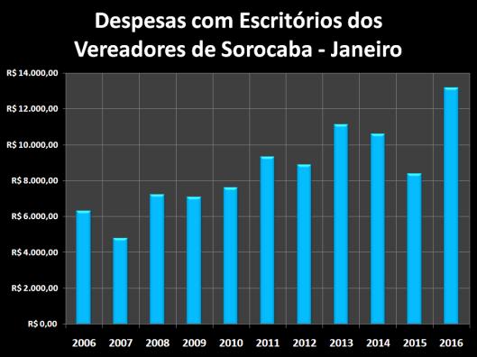 Despesas de Gabinete de Janeiro de 2006 à 2016 – Escritórios