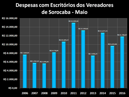 Despesas de Gabinete de Maio de 2006 à 2016 – Escritórios