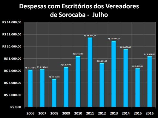 Despesas de Gabinete de Julho de 2005 à 2016 – Escritórios