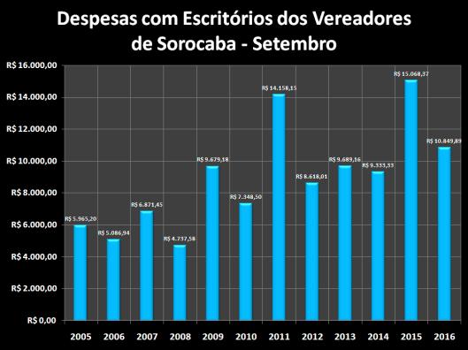 Despesas de Gabinete de Setembro de 2005 à 2016 – Escritórios