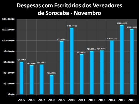 Despesas de Gabinete de Dezembro de 2005 à 2016 – Escritórios
