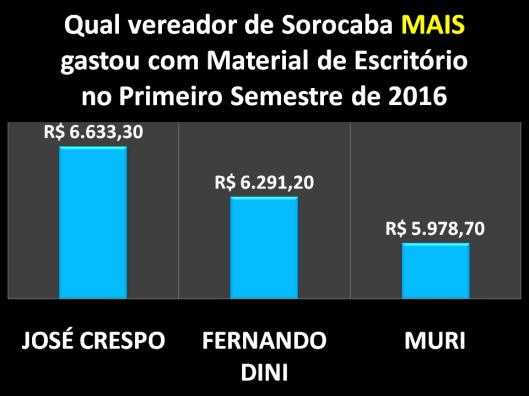 Qual Vereador de Sorocaba mais gastou com Materiais de Escritórios no Primeiro Semestre de 2016