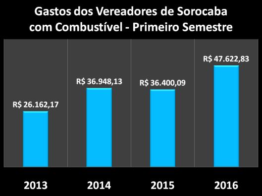 Gastos com Combustível dos Vereadores de Sorocaba no Primeiro Semestre do Mandato de 2013/16