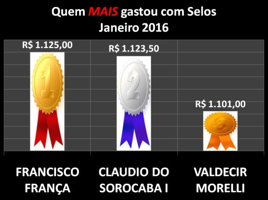 Gráfico dos vereadores que mais gastaram com Postagens / Selos em Janeiro de 2016