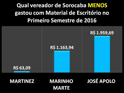 Qual Vereador de Sorocaba menos gastou com Materiais de Escritórios no Primeiro Semestre de 2016