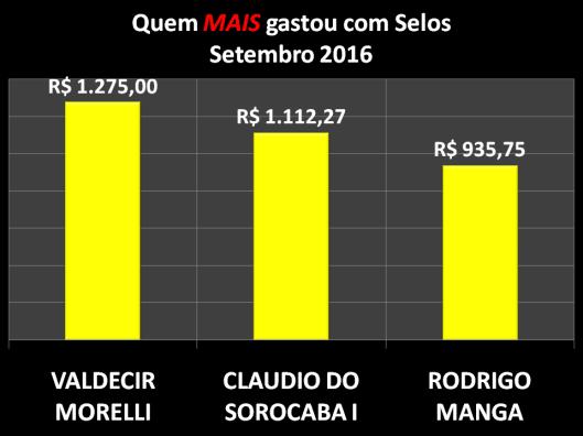 Gráfico dos vereadores que mais gastaram com Postagens / Selos em Setembro de 2016