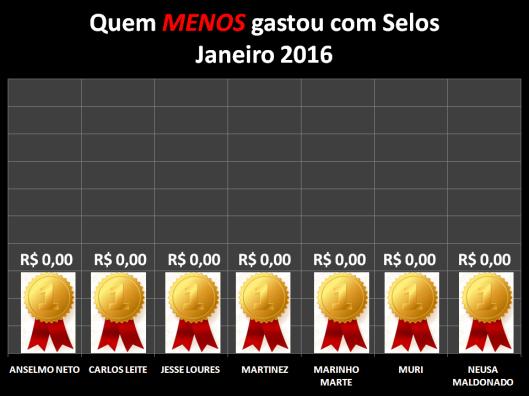 Gráfico dos vereadores que menos gastaram com Postagens / Selos em Janeiro de 2016