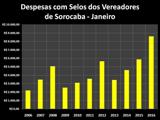 Despesas de Gabinete de Janeiro de 2006 á 2016 – Selos