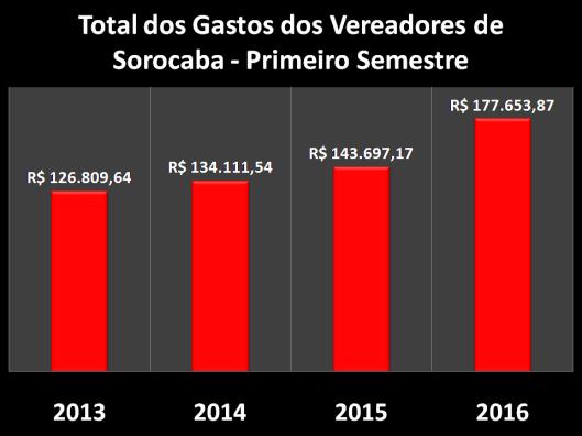 Gastos com Despesas de Gabinete dos Vereadores de Sorocaba no Primeiro Semestre