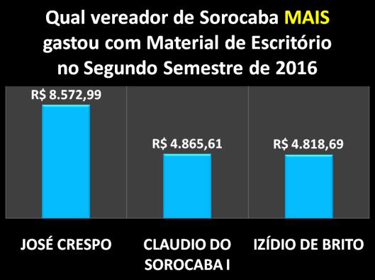Qual Vereador de Sorocaba mais gastou com Materiais de Escritórios no Segundo Semestre de 2016