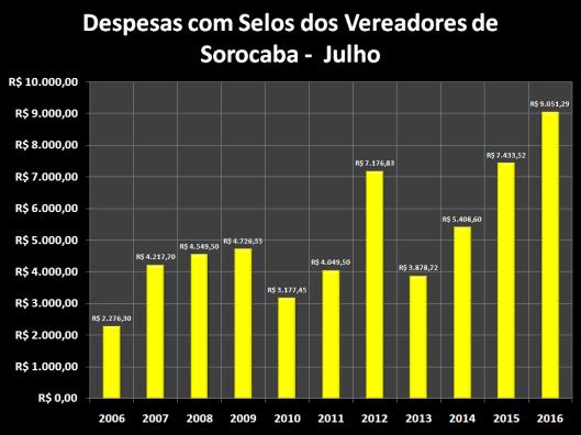 Despesas de Gabinete de Julho de 2006 á 2016 – Selos
