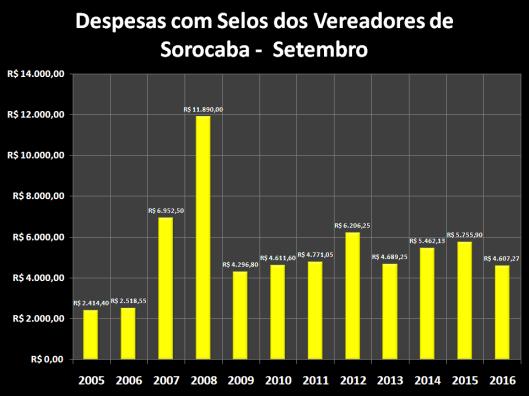 Despesas de Gabinete de Setembro de 2006 á 2016 – Selos