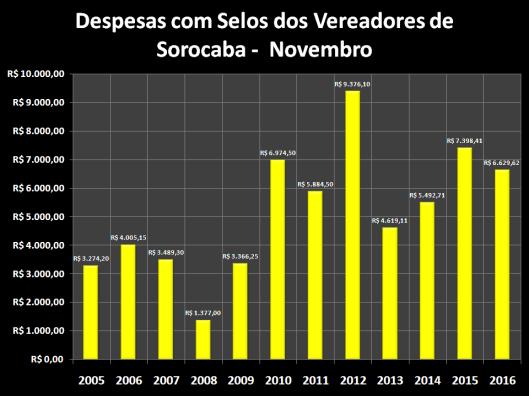 Despesas de Gabinete de Dezembro de 2006 á 2016 – Selos