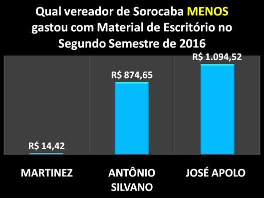 Qual Vereador de Sorocaba menos gastou com Materiais de Escritórios no Segundo Semestre de 2016