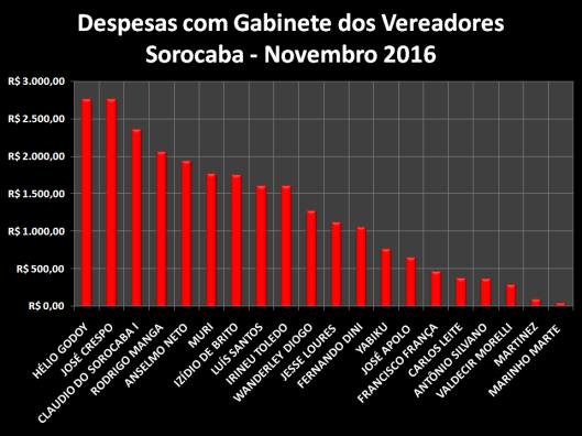 Gráfico do Total dos Gastos de Gabinete dos Vereadores de Sorocaba em Dezembro de 2016