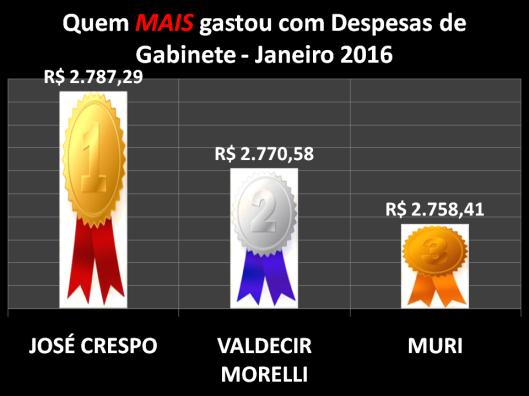 Gráfico dos Vereadores de Sorocaba que mais gastou com Despesas de Gabinete