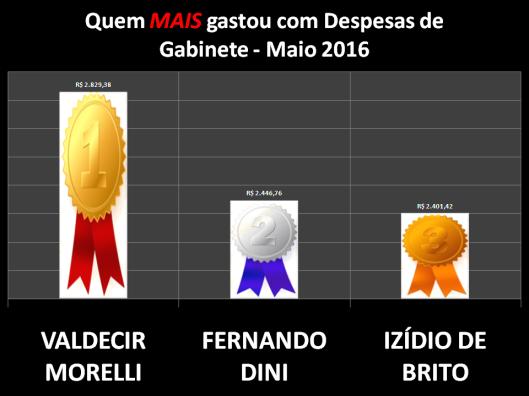 Gráfico dos Vereadores de Sorocaba que mais gastou com Despesas de Gabinete – Maio 2016