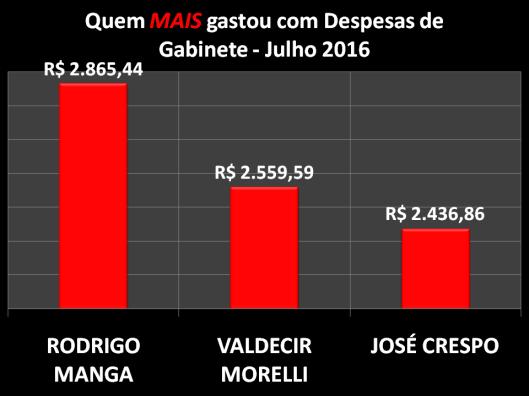 Gráfico dos Vereadores de Sorocaba que mais gastou com Despesas de Gabinete – Julho 2016