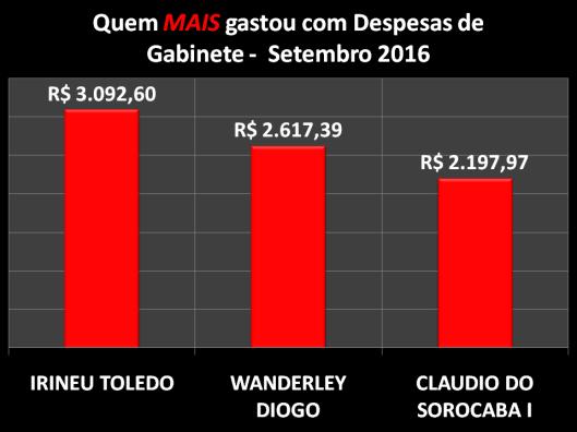 Gráfico dos Vereadores de Sorocaba que mais gastou com Despesas de Gabinete – Setembro 2016