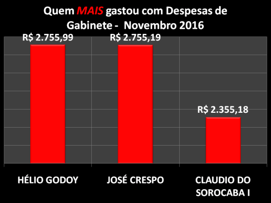 Gráfico dos Vereadores de Sorocaba que mais gastou com Despesas de Gabinete – Dezembro 2016