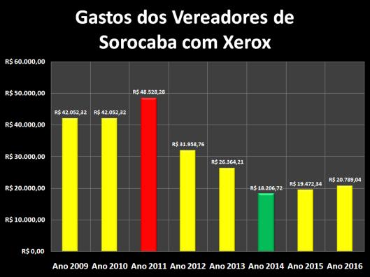 Gastos dos Vereadores de Sorocaba com Xerox de 2009 à 2016
