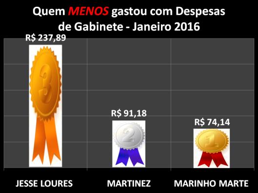 Gráfico dos Vereadores de Sorocaba que menos gastou com Despesas de Gabinete