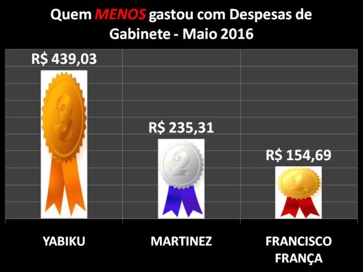 Gráfico dos Vereadores de Sorocaba que menos gastou com Despesas de Gabinete – Maio 2016