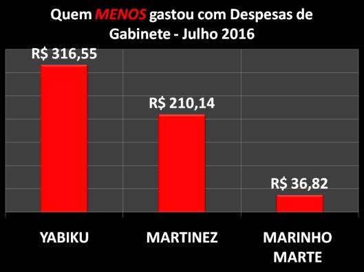Gráfico dos Vereadores de Sorocaba que menos gastou com Despesas de Gabinete – Julho 2016