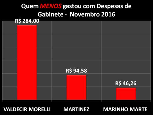 Gráfico dos Vereadores de Sorocaba que menos gastou com Despesas de Gabinete – Dezembro 2016