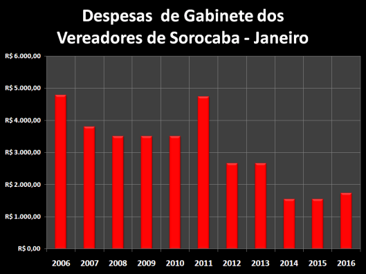 Total das Despesas de Gabinete de Janeiro de 2006 à 2016